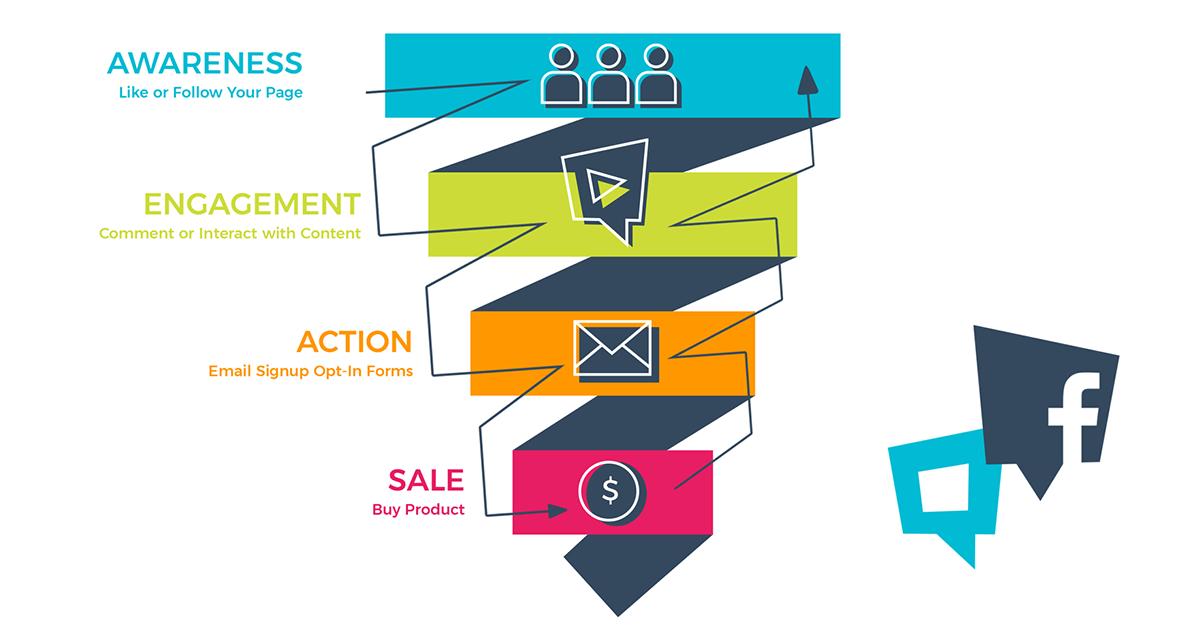 Prodajni_levak_(sales_funnel)